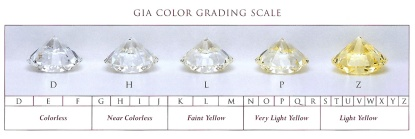 GIA_color_grading_scale_lg